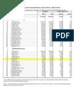 Census 2010 Release 02 15 2011