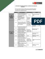 CRONOGRAMA DEL PROCESO DE RENOVACIN DEL CONTRATO DE SERVICIO DOCENTE