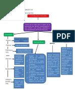 Mapa conceptual de contabilidad financiera.