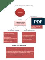 Prepara un Mapa Conceptual sobre la pignoración y sus diversos modos