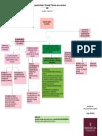 Mapa conceptual Actividad 7 (1)