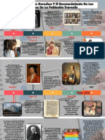 Evolución De Los Derechos Y El Reconocimiento