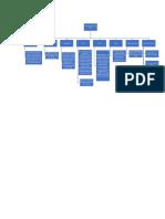 Organizador sobre el perfil geografico del Perú
