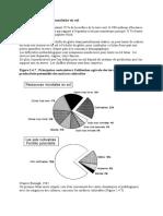 Bilan des ressources mondiales en sol