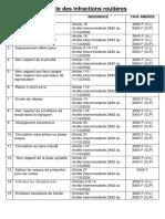 LISTE DES INFRACTIONS COURANTES.pdf