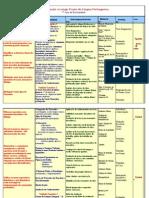 Planoficação anual 7º ano Língua Portug nova