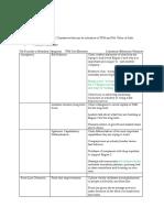 TFM, NBS elements , practices
