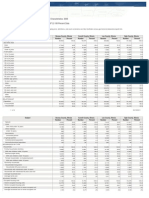 Profile of General Demographic Characteristics
