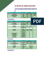 DG Tpo directory