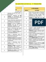 Cartel de Actividades Pedagógicas III Trimestre