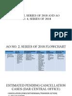 DAR Ao No 2 Series of 2018 Flowchart