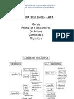 Materias_em_Engenharia_Uma_Introducao.pdf