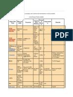 List of sensor nodes