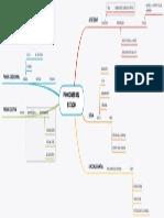 FUNCIONES DEL ESTADO - MAPA MENTAL.pdf