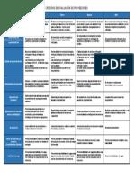 Criterios de Evaluación de Proveedores