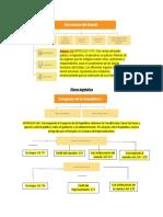 Estructura del estado segun la constitucion