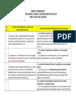 Tabel comparativ modificări CPF