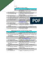 Daftar Perusahaan Peternakan