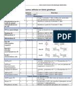 Les enzymes utilisées en Génie génétique.pdf