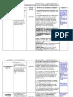 Tabla Comparativa Postulados de Autores Pedagógicos
