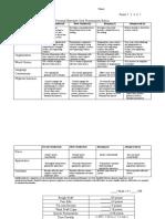 Personal Narrative Oral Presentation Rubric