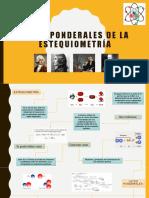 LEYES PONDERALES DE LA ESTEQUIOMETRÍA