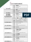 台中市早療服務系統聯絡資料