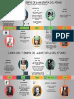 LINEA DEL TIEMPO HISTORIA DEL ATOMO