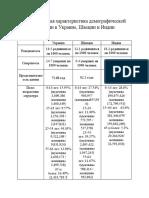 Сравнительная характеристика демографической ситуации в Украине