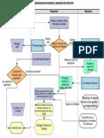 Diagrama de Flujo Recepcion de vehiculo