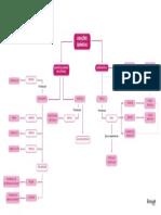Mapa_Ligações Químicas