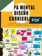 Tarea Eje 2 Mapa Mental Desarrollo Curricular
