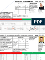 Результаты сотрудничества с ООО «Цеппелин Русланд»