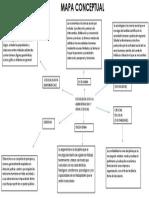 Mapa Conceptual Dinamica Social...
