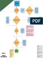 Diagramma Combattimenti - No Effetti