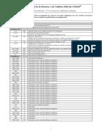 Révision de La Division 1 de l Édition 2010 Du CODAP