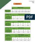 Tablas de resultados practica 10 fisiologia