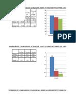 Dr Advita Dashmesh Graphs Excel