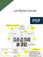 Kebijakan Moneter Syariah