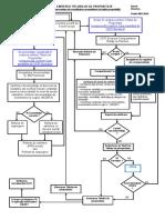 Schema Logica - Emitere TP Constituire_reconstituire