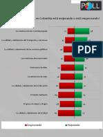 Resumen Invamer Poll #140 Favorable-Desfavorable
