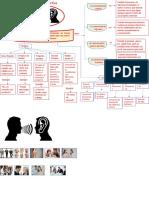 Mapa Mental y conceptual de la comunicación asertiva