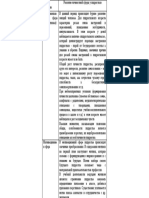 таблица по познавательным и личностным процессам