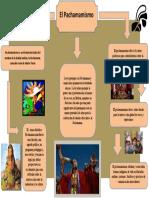 Pachamamismo Mapa Mixtto