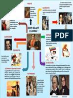 Mapa Mental Simon Bolivar El Hombre.