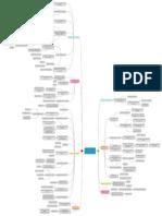 Mind Map - Ethique des données dans une stratégie digitale