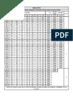 Tabela 5.1 - Tabela Tipo K
