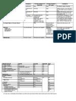 Estate Chart
