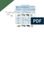 Calculo de Dosificación de concreto
