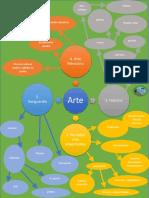 mapa mental del arte